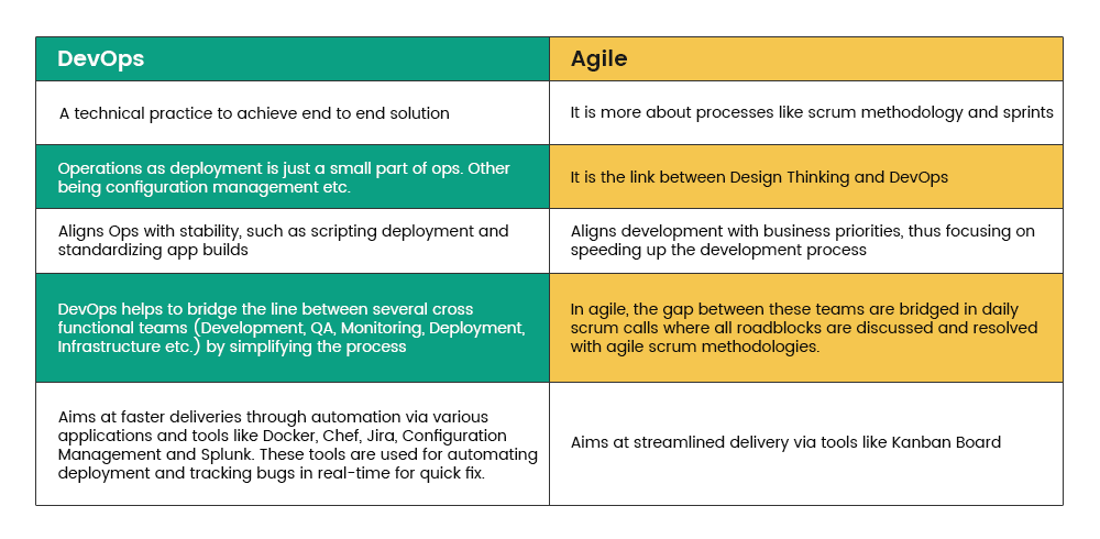 DevOps to Agile list