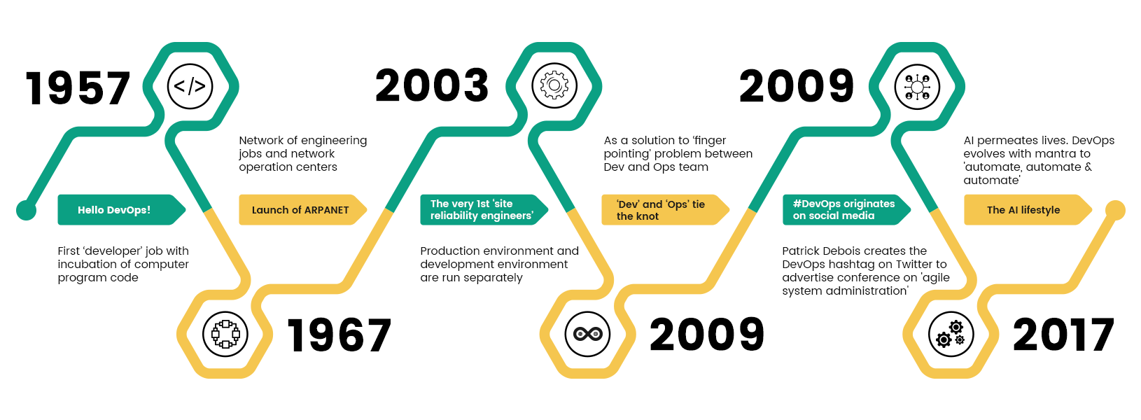 Evolution of DevOps