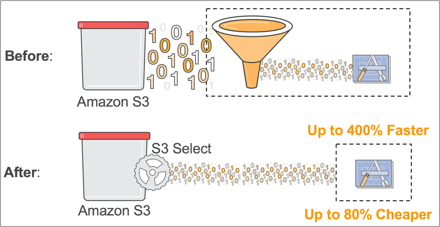 AWS re:Invent Introduces the World to S3 Select & Glacier Select